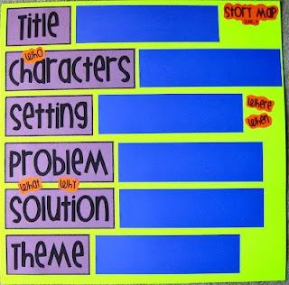 Mrs. Heeren's Happenings: freebie-post it note story mapStories Maps, Stories Elements, Heeren Happen, Post It Posters, Story Elements, Reading Strategies Posters, Languages Art, Story Maps, Anchors Charts