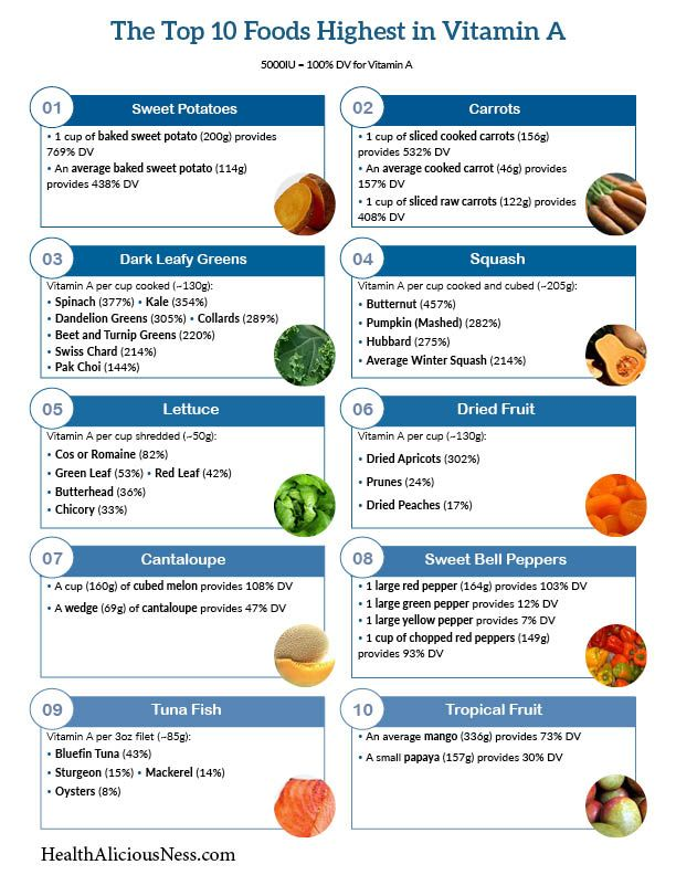 One page printable list of high vitamin A foods including sweet potatoes, carrots, dark leafy greens, winter squashes, lettuce, dried apricots, cantaloupe, bell peppers, fish, liver, and tropical fruits.