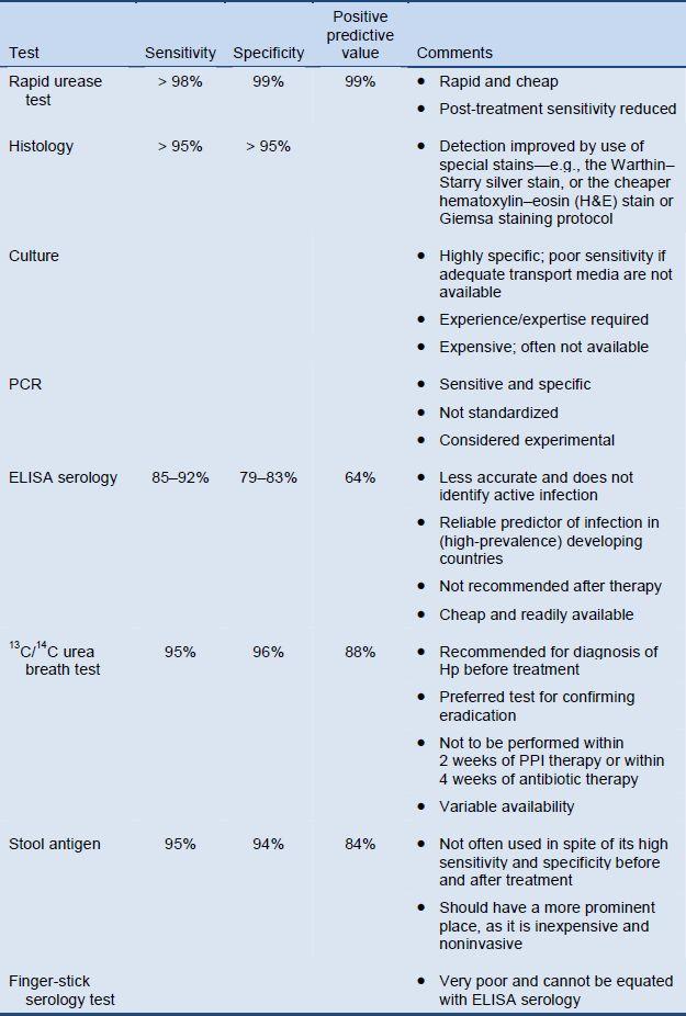 English | World Gastroenterology Organisation
