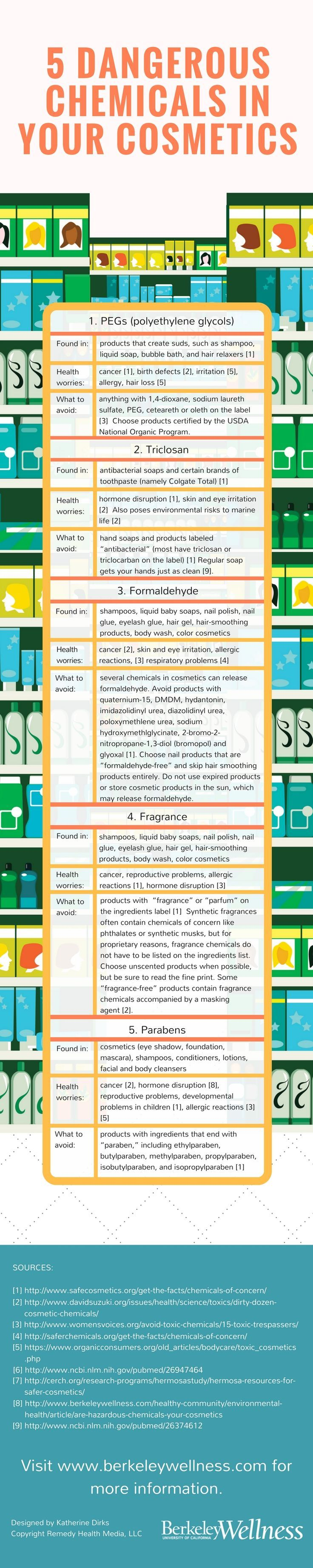 5 Dangerous Chemicals in Cosmetics and Personal Care