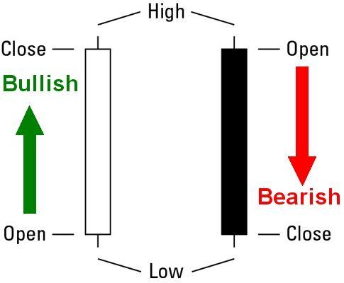 Cara analisis candle forex