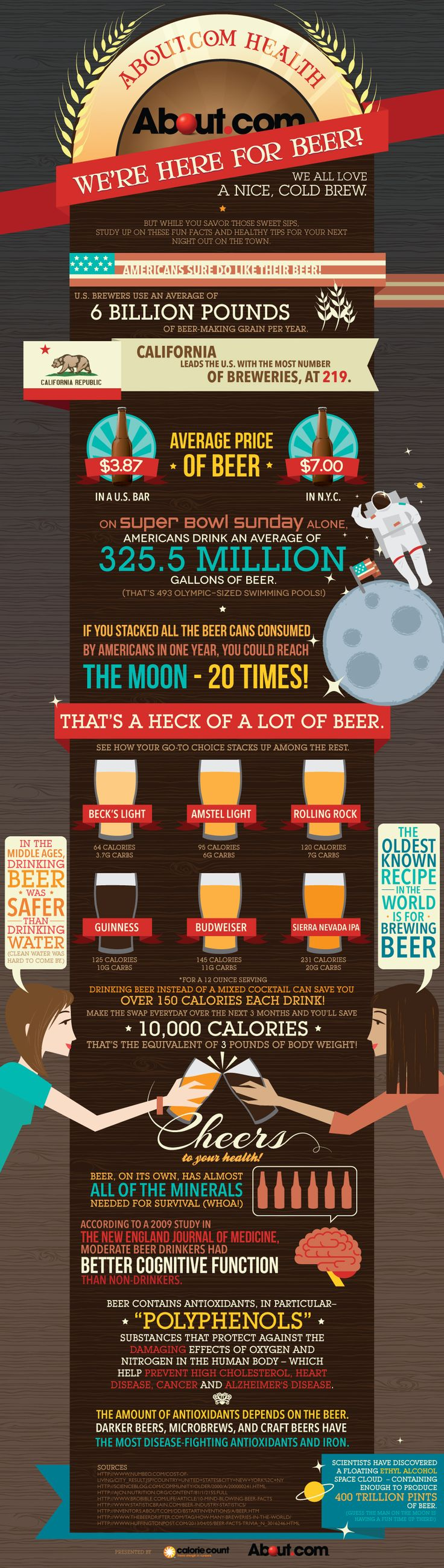 All About Beer from About.com Health http://0.tqn.com/f/ga/1/about-infographic-beer03.jpg