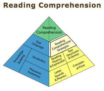 ASSESSMENT: The BLD explains that in order to assess Reading Comprehension, it is important to observe if students can effectively retell main events of a story, make predictions, and describe events from a text. Using a Graphic Organizer that requires students to write about the beginning, middle, and end of a story can be used to assess their understanding of the text.