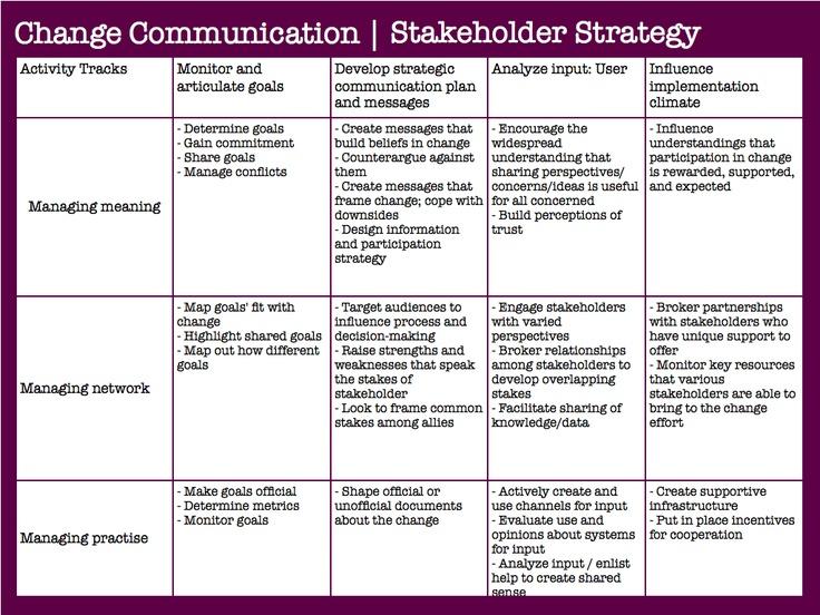 communication information and coordination in organizations Formal communication channels: upward, downward, horizontal,  in school organizations: formal communication  information is basically for coordination.