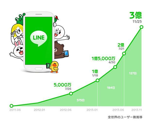 لاين يشعل المنافسة مع الواتساب ويصل إلى 300 مليون مستخدم - http://www.laabdali.com/13122.html