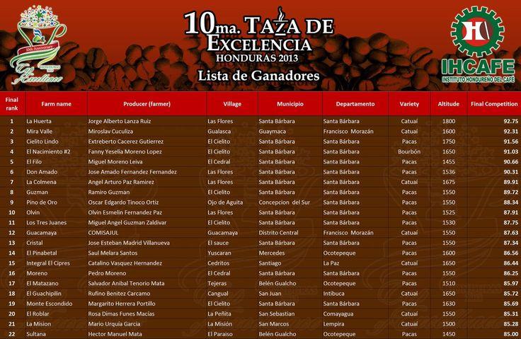 Esta es la lista de ganadores de la Décima Taza de Excelencia Honduras 2013, felicidades a todos ellos.