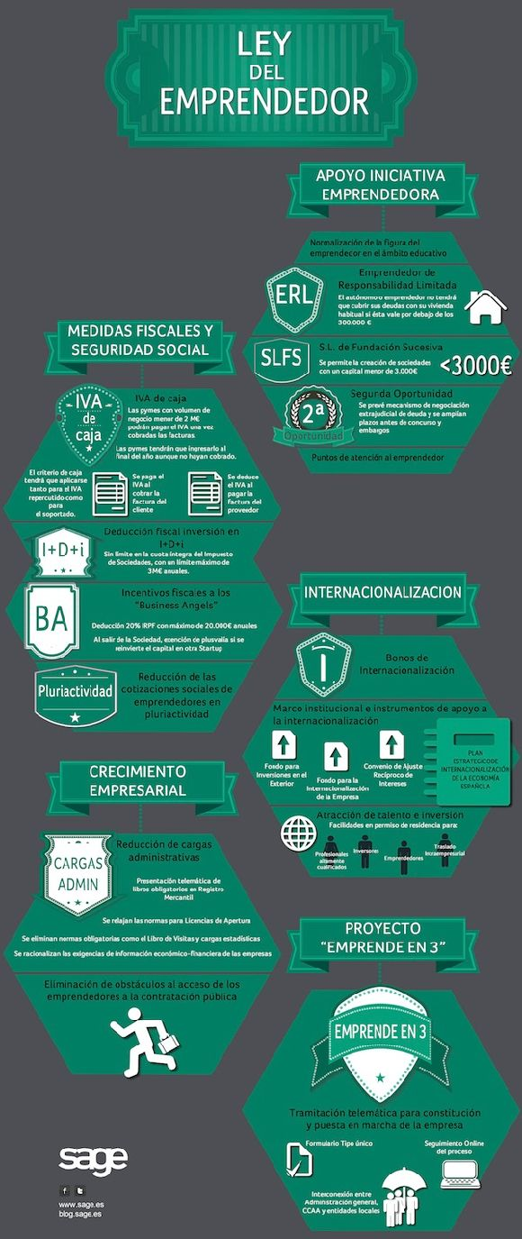 Infografia_sage_ley_emprendedores