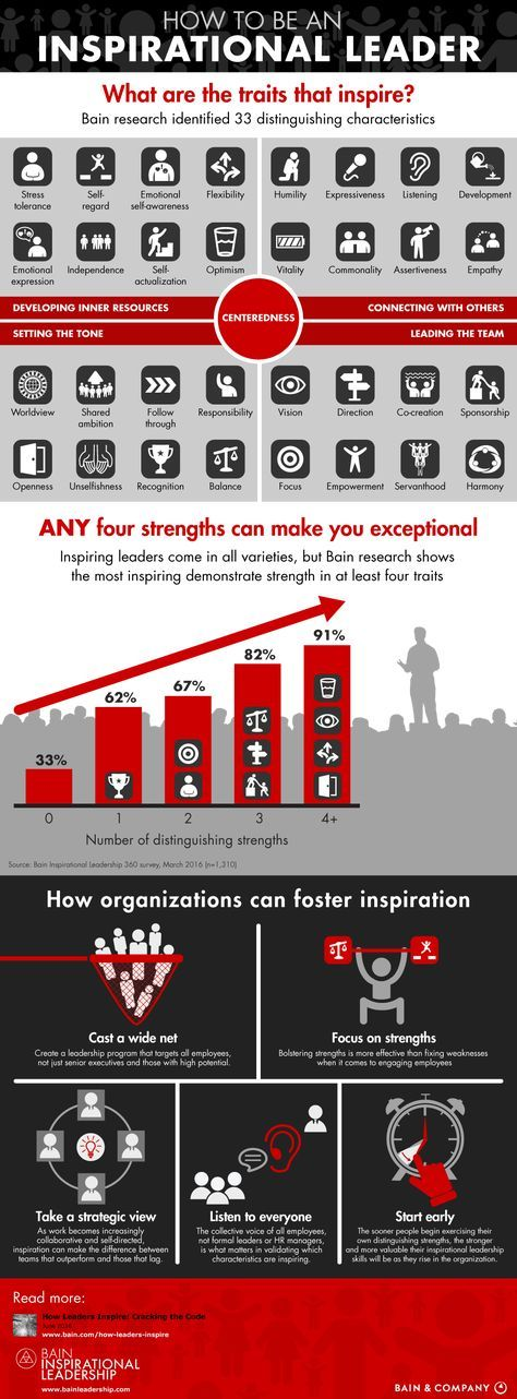 How To Be an Inspirational Leader - Bain & Company infographic