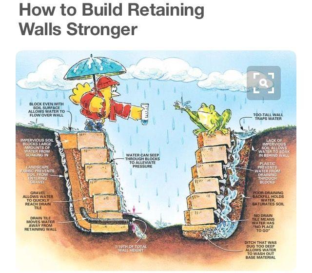 how to build a breeze block garden wall