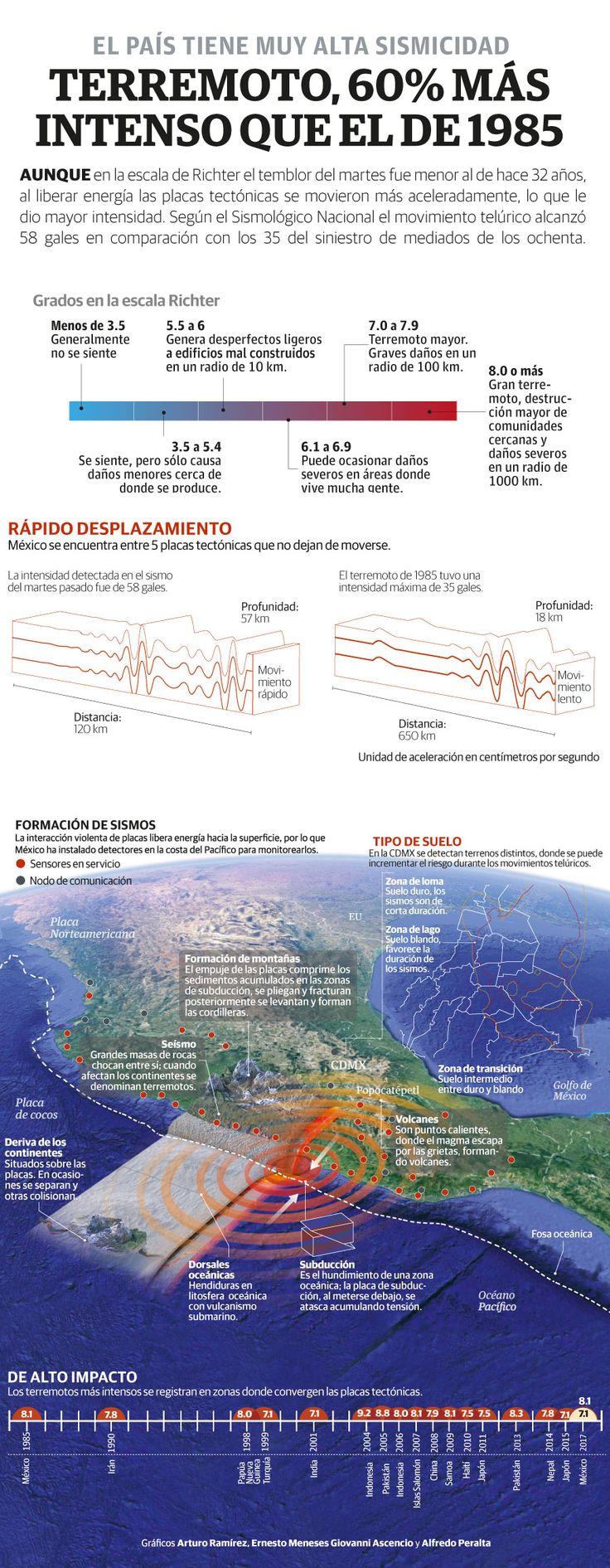 #FuerzaMéxico | Terremoto, 60% más intenso que el de 1985.