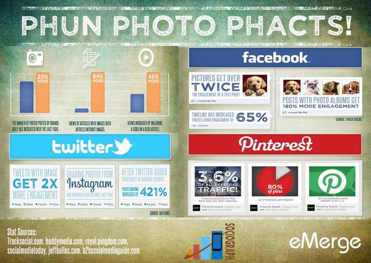 Sociograph Infographics : Fun Facts about Photos  #Sociograph