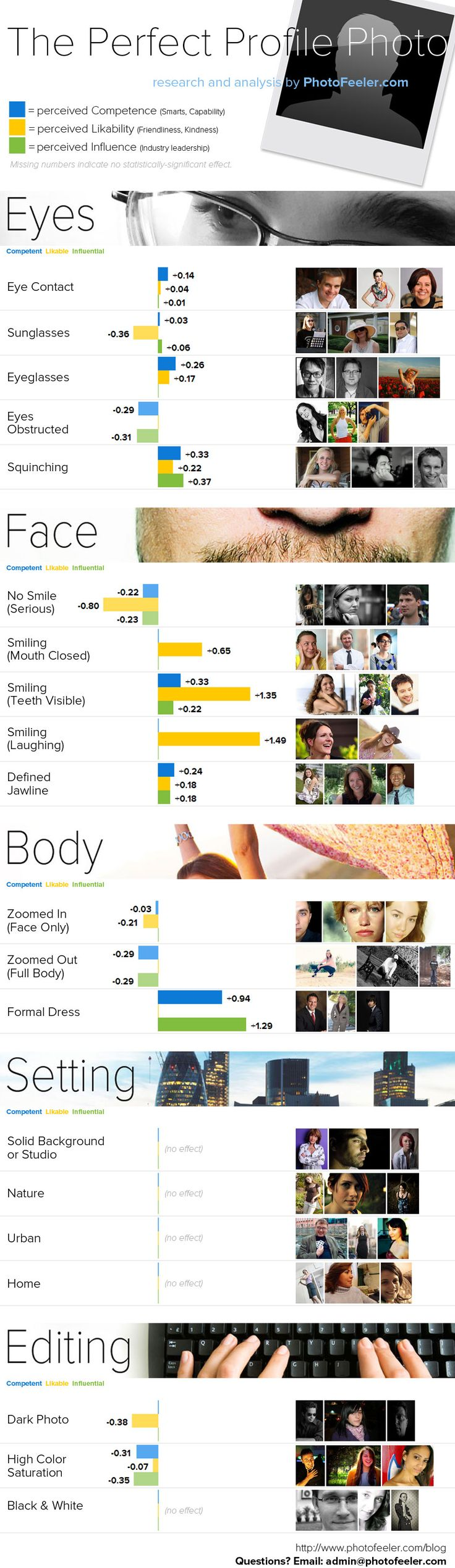 The Perfect Profile Photo Infographic
