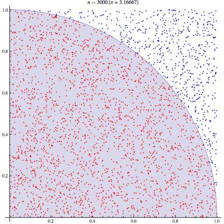 Monte Carlo method - Wikipedia, the free encyclopedia