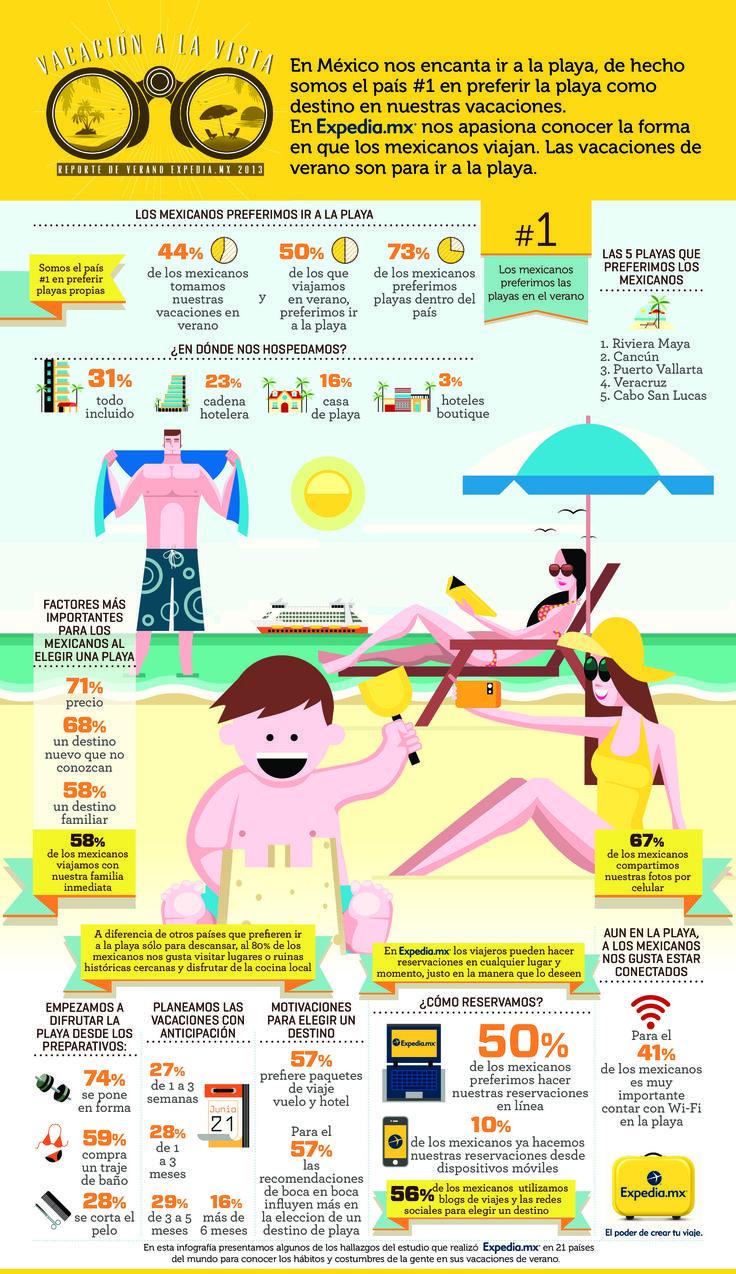 Las vacaciones spanish essay