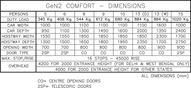 OtisGeN2Comfort - Otis Elevator Company - India
