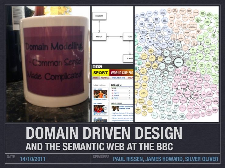 An Introduction to Domain Driven Design for Product Managers by r4isstatic via slideshare