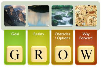 Some visual metaphors to illustrate the GROW coaching model