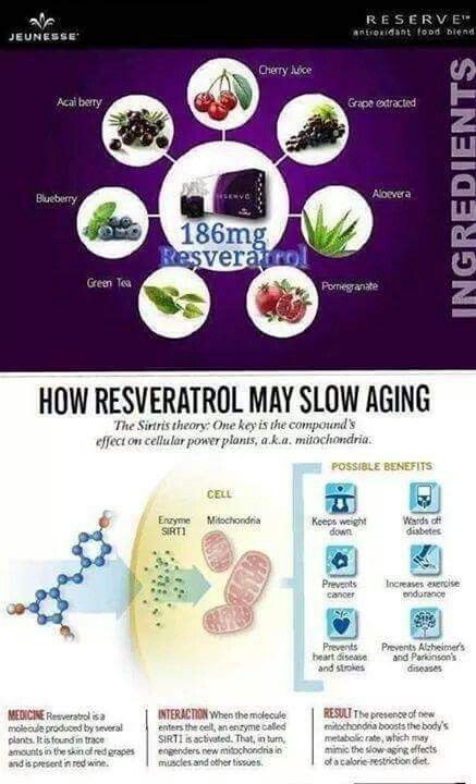 RESERVE such an Amazing product,  #Nutrition #Giftideas #health #healthyliving #Energy #SleepBetter #Antioxidants #vitamins #Resveratrol #DNARepair #supplements #bestsupplements #immunesystemsupport #organicsupplements #energy #antiaging #Jeunesse #managebodyfat                   YOU will want to Try it HERE:   http://www.skygazer.jeunesseglobal.com/products.aspx?p=RESERVE