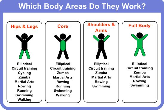 Elliptical Vs Treadmill And Others Body Areas Used