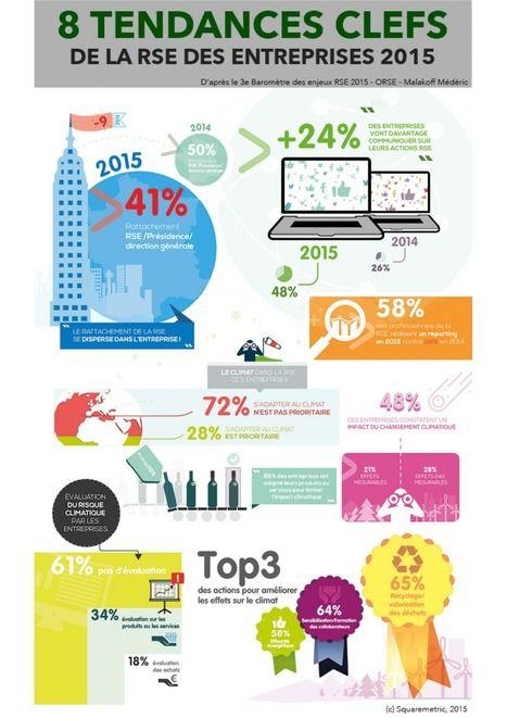 Quel retour sur investissement de la RSE en entreprise ? | Idées responsables à suivre & tendances de société | Scoop.it