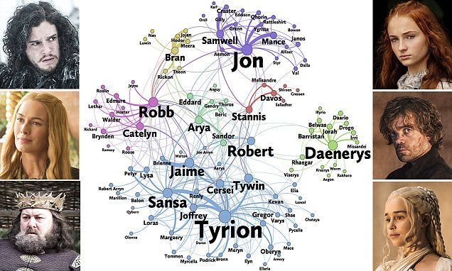 Mathematicians at Macalester College in Saint Paul, Minnesota, used network analysis to examine the books. Tyrion and Sansa Stark (Peter Dinklage and Sophie Turner) are pictured.