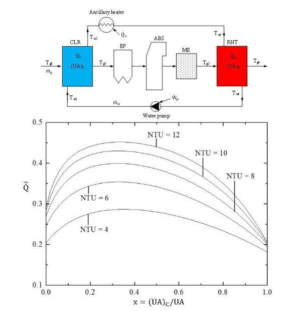 Advances in Engineering features: Constructal allocation of heat transfer area in Flue Gas Desulfurization equipment for coal-firing power plants
