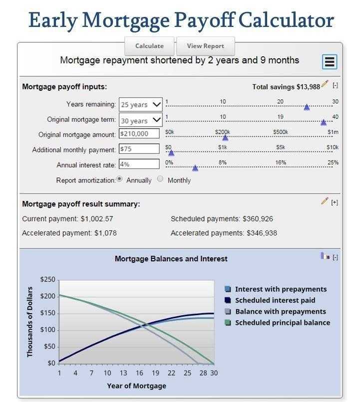 Mortgage Calculator Mortgage Calculator Pay Off Mortgage Early With Early Mortga Mortgage Loan Or Amortization Schedule Mortgage Payoff Mortgage Amortization