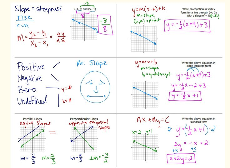 linear foldables Look here at MR. Slope (With images