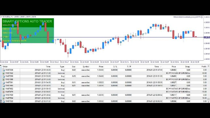 Binary gain auto trader