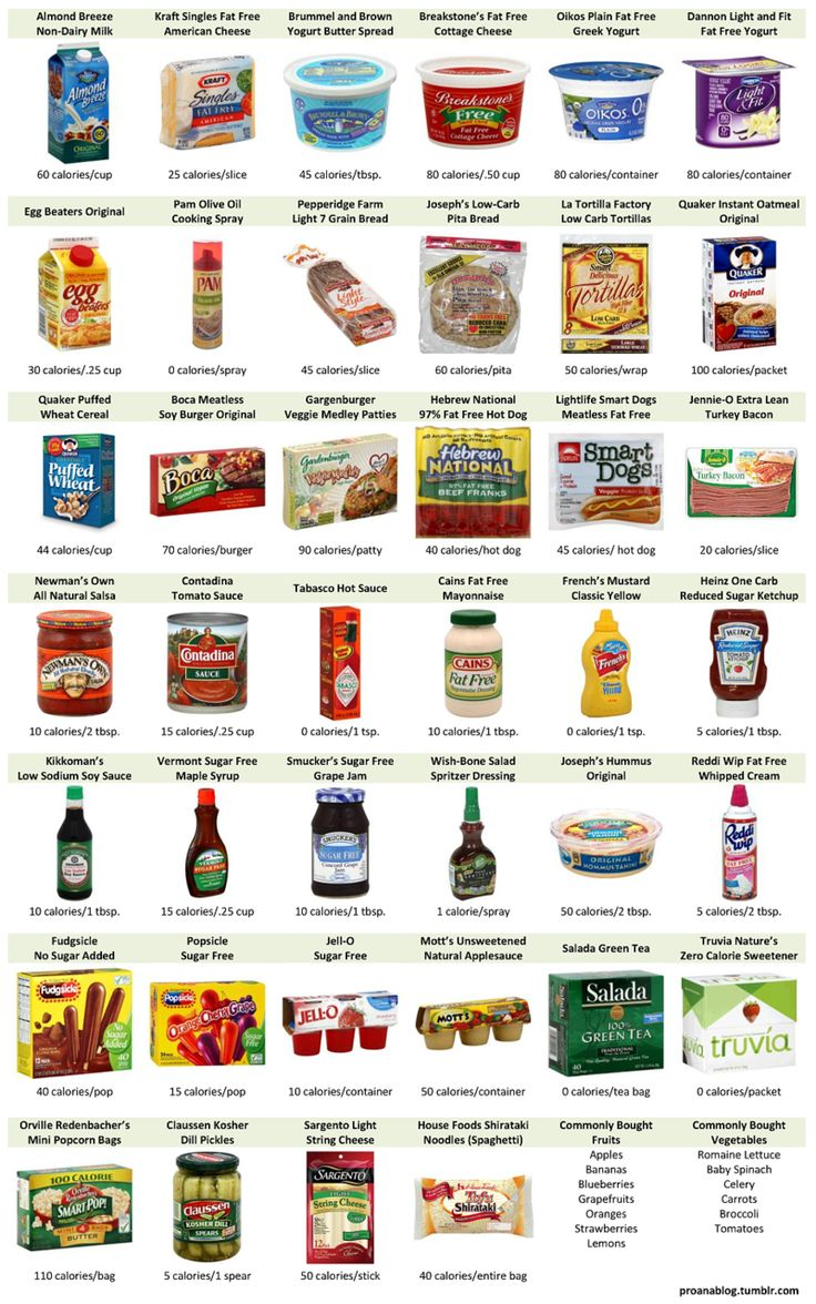 """Low calorie foods. Not all are """"healthy"""" but to get you too your goal, then slowly add back organic foods"""