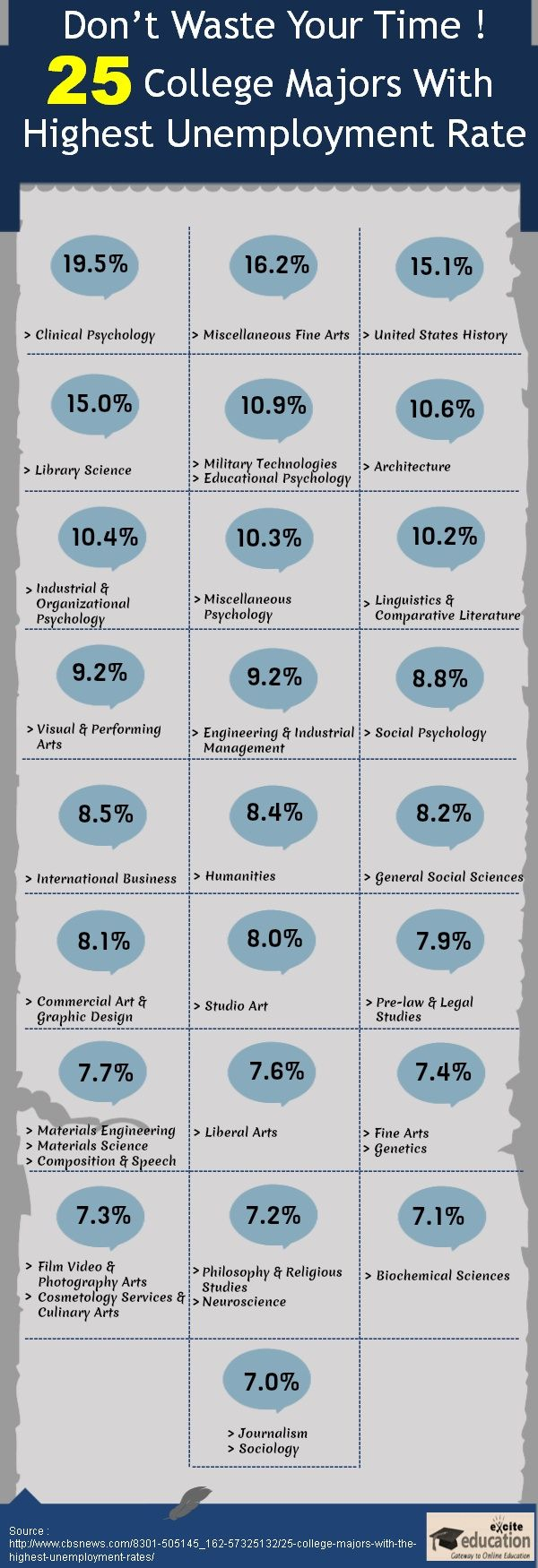 Sociology top paid college majors