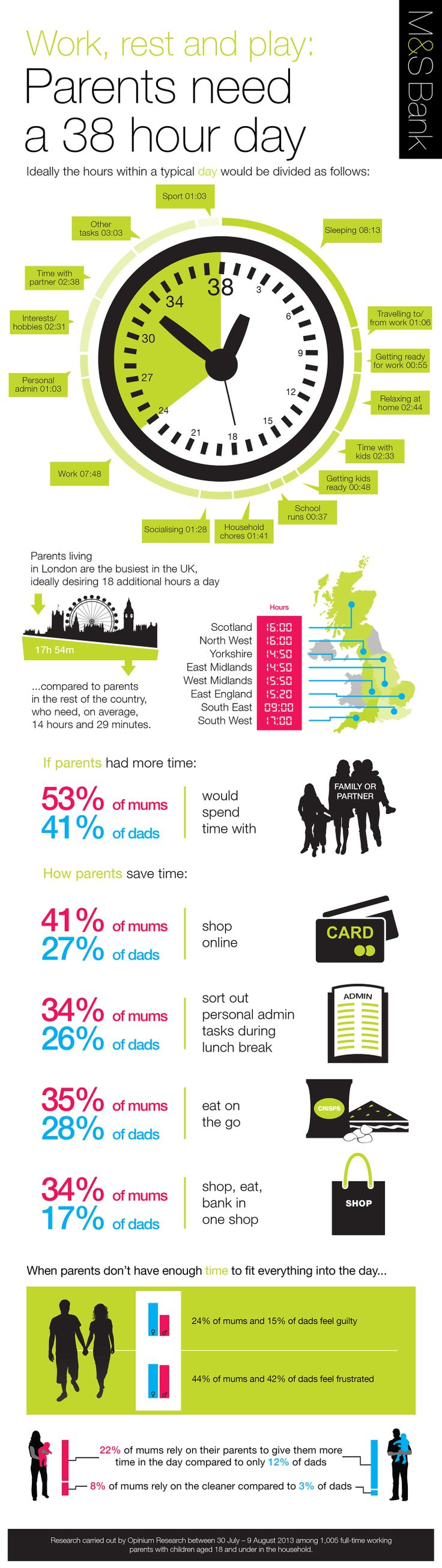 M&S Bank infographic