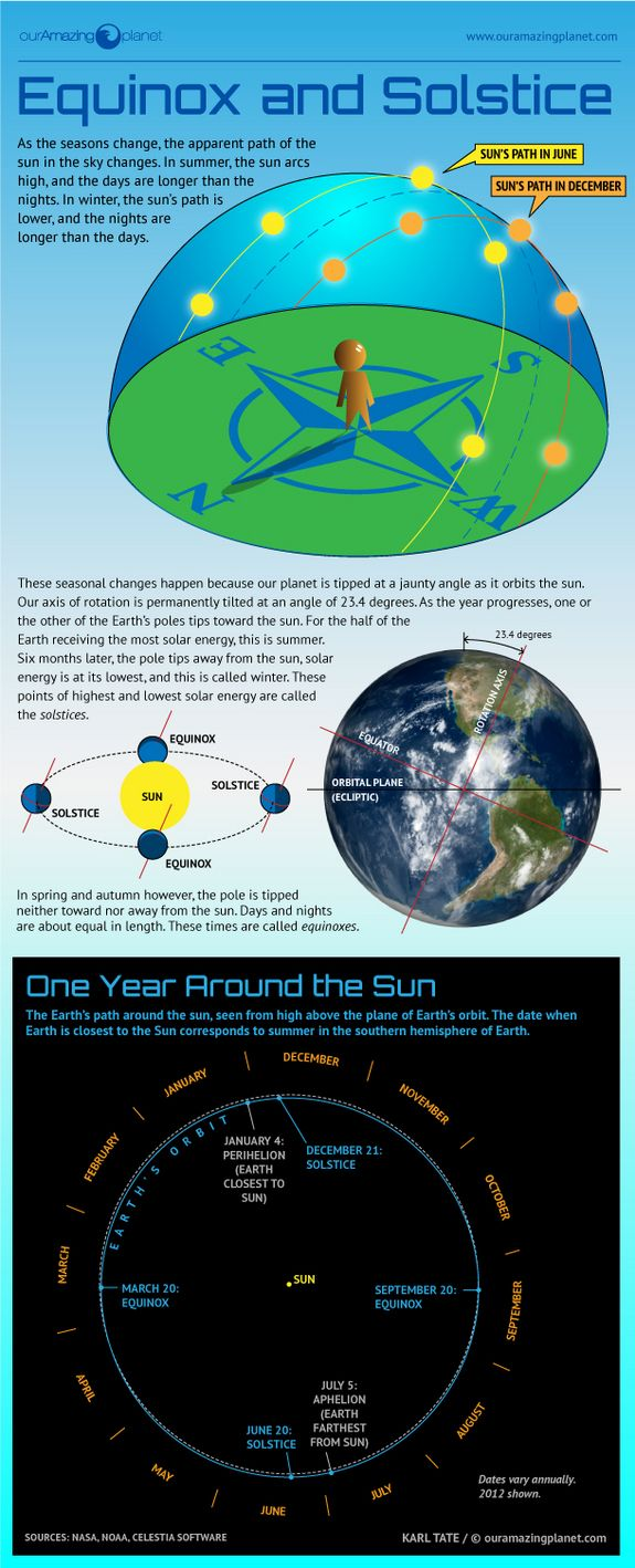 Infographic of Earth's seasons, equinoxes & solstices