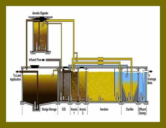 Sort of initial processing at the industrial wastewater treatment plant  is the presence, acting as a floating bath oil or grease catcher. The bathtub is essential because the waste can be processed waste is to be a servant in the kitchen.