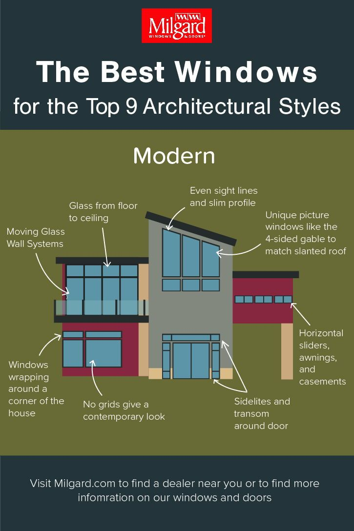 Modern Home Window Ideas Clean Lines Smooth Surfaces And Lots Of Light Encompass The Types Of Architecture Modern Style Design Architecture Concept Drawings