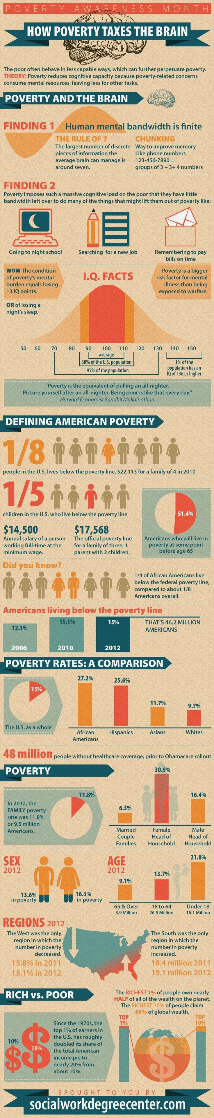 26 best sociology images on pinterest social science sociology if your brain were a bank account then poverty ah forget the metaphor and just read the chart biocorpaavc