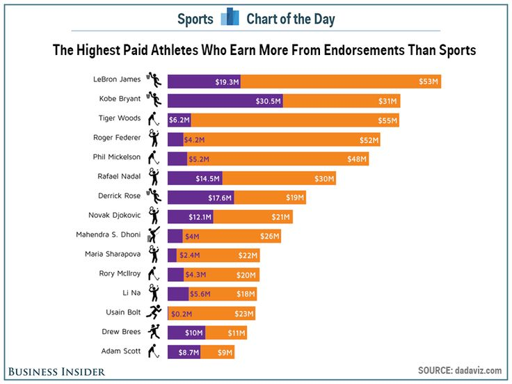LeBron James tops the list of athletes who make more money in endorsements than playing their sport