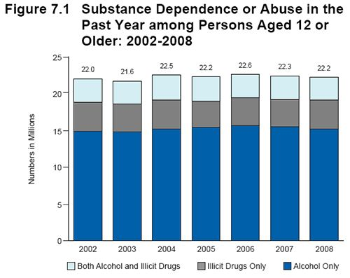 an analysis of the use of alcohol and tobacco in sports A separate analysis of 2007 data 5 estimated us costs of prescription opioid misuse at $557 billion patterns, and consequences of alcohol, tobacco, and illegal drug use and abuse in the general us civilian noninstitutionalized drug and alcohol use in college-age adults in 2016.