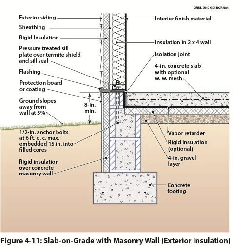 Concrete footer with CMU wall, slab on grade, and ... |Concrete Block Wall Foundation Design Details
