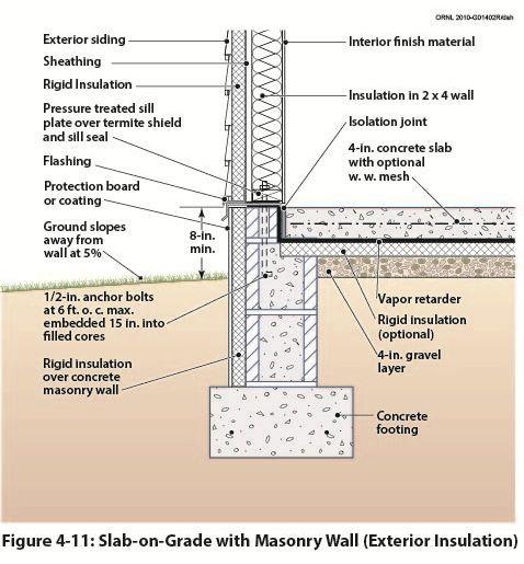 Cmu Wall Construction Details : Best arc sips images on pinterest foundation