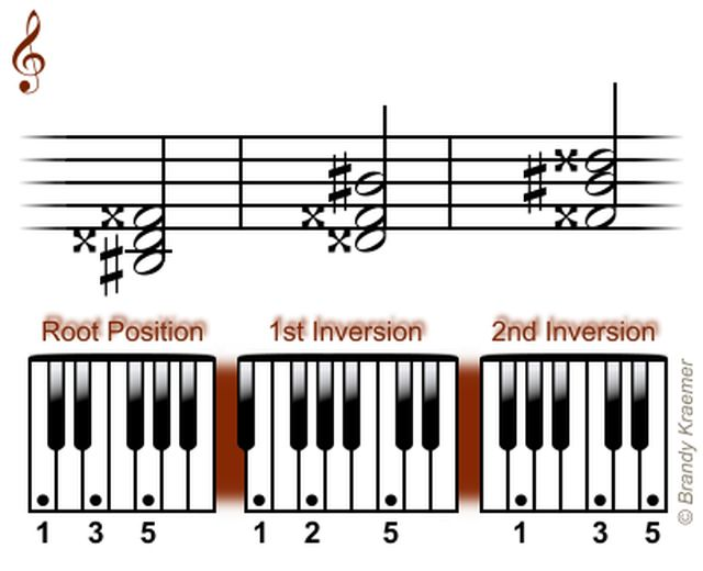 Acordes Tríada Mayor de Piano: Triadas de piano en Si sostenido mayor
