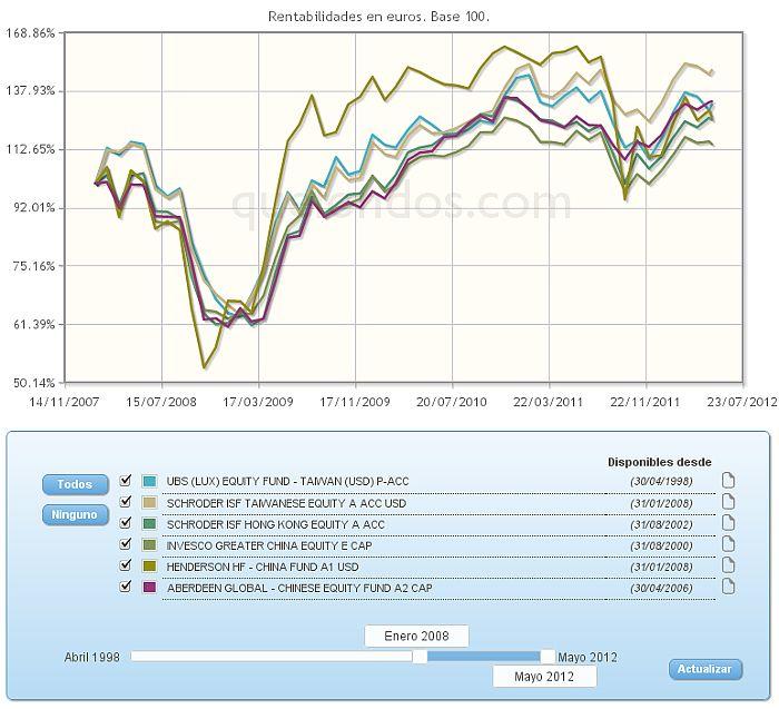 Comparativa de los fondos de inversión más destacados de RVI China