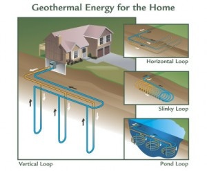 Geothermal Energy For The Home Use The Grounds Constant