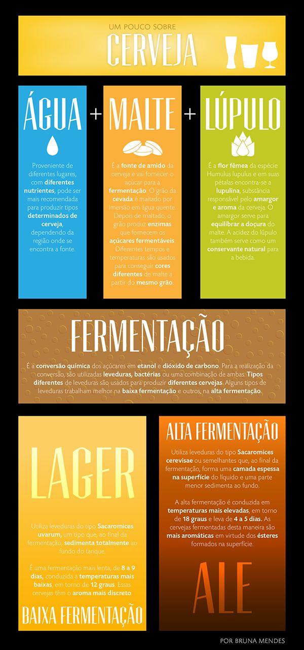 Infográfico criado sobre o processo de fabricação de cervejas.