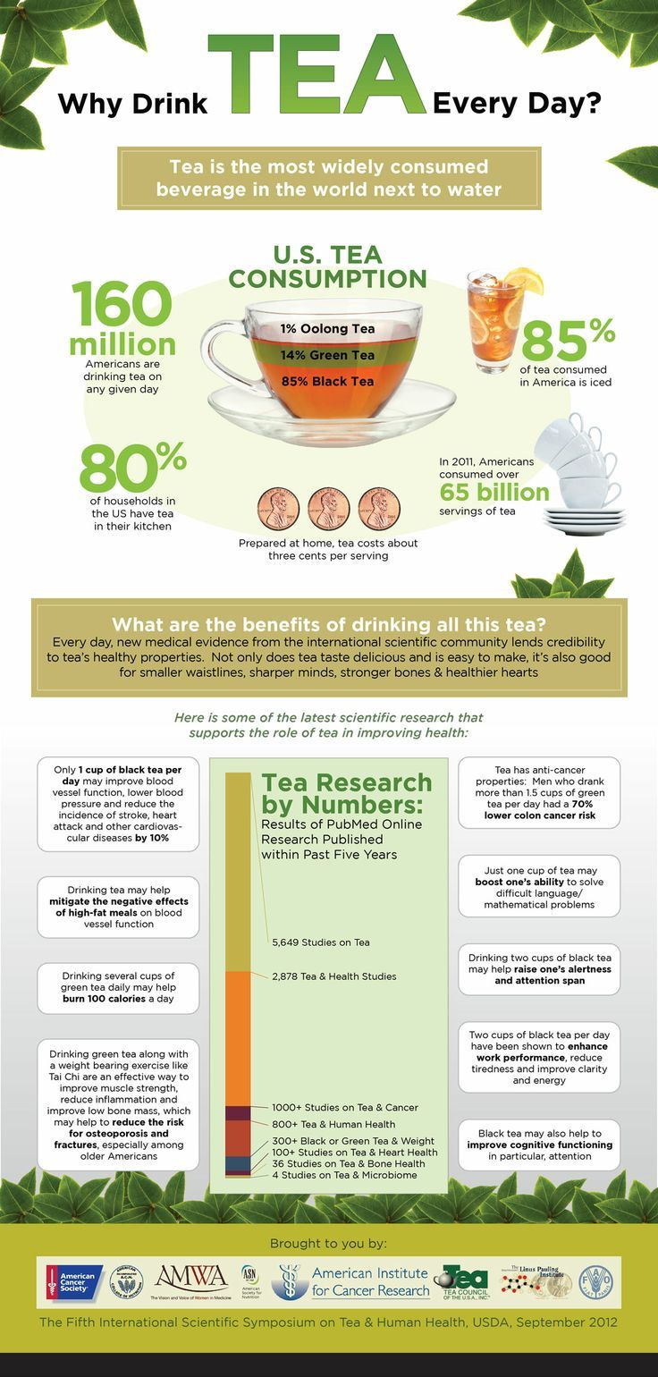 Why Drink Tea Every Day - Favorite Pins