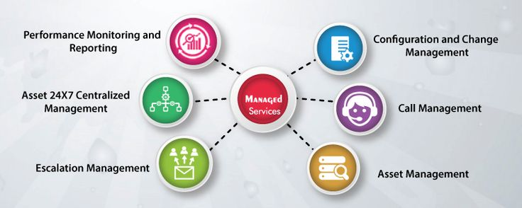 Why companies seek the services of Managed Service Providers. Benefits in aligning with right MSPs. Measures to take when selecting an MSP.