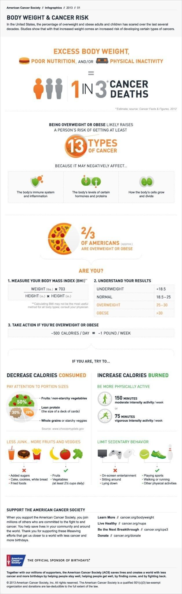 18 best breast cancer infographics images on pinterest breast this infographic highlights growing data suggesting a strong relationship between cancer risk and excess body weight as well as ways to reduce this risk toneelgroepblik Choice Image