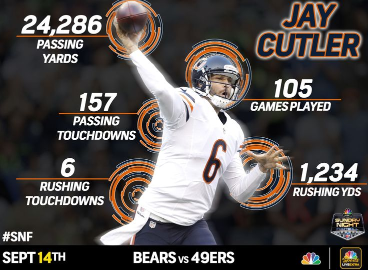 Sunday Night Spotlight: Jay Cutler #NBCSports #SNF