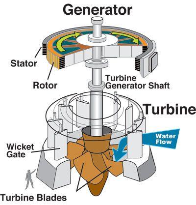 Water Turbines http://aida-garcia.hubpages.com/hub/Water-Turbines http://hub.me/afukU