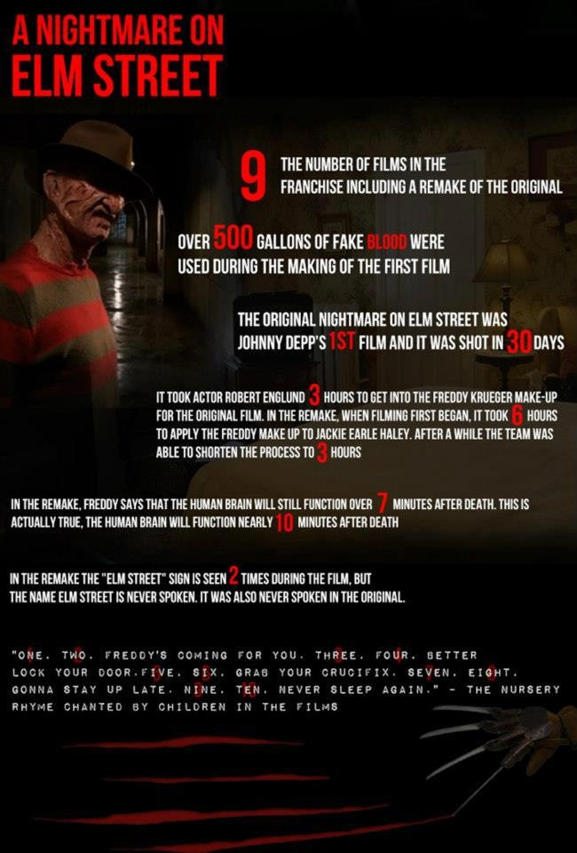 A Nightmare on Elm Street -- 1984 version is my FAVORITE movie!! The 2010 remake was an EPIC.FAIL -- Robert Englund IS Freddy Krueger -- Jackie Earle Haley was NOT a good Freddy Krueger by ANY means!